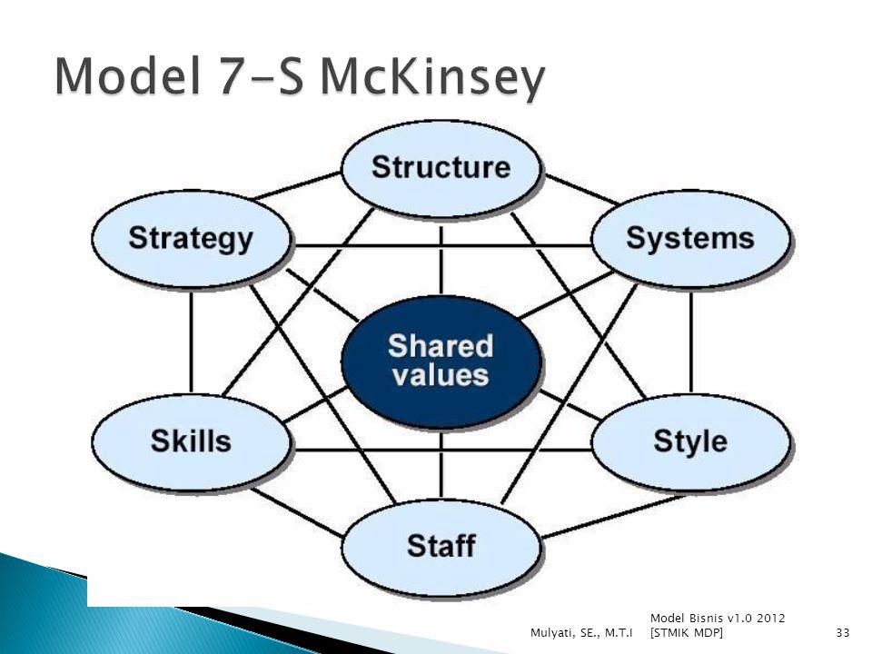 Model 7-S McKinsey Model Bisnis v1.0 2012 [STMIK MDP]